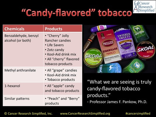 candy flavored tobacco - Cancer Research Simplified