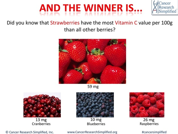 Which berry has the most vitamin C value?